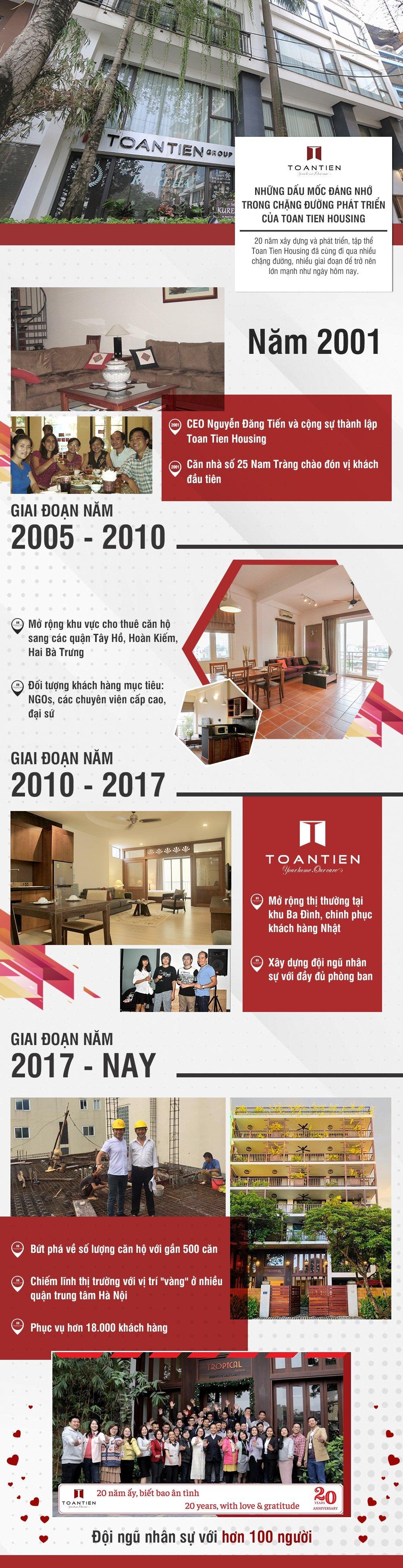 Infographic: Những dấu mốc đáng nhớ trong chặng đường phát triển của Toan Tien Housing